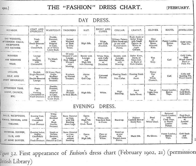 800px-Dress_Chart_(Fashion)_1902